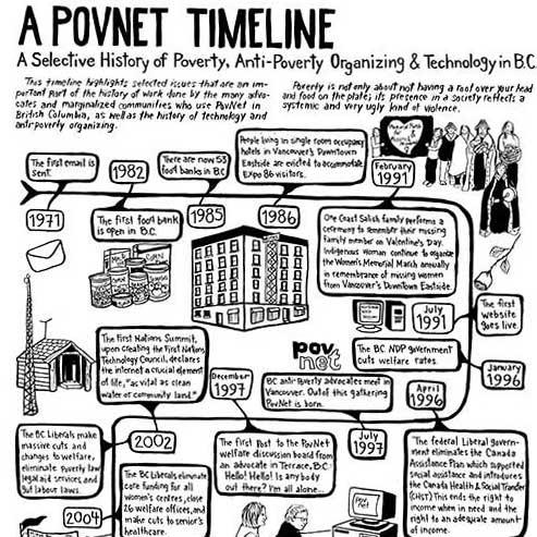 PovNet Timeline