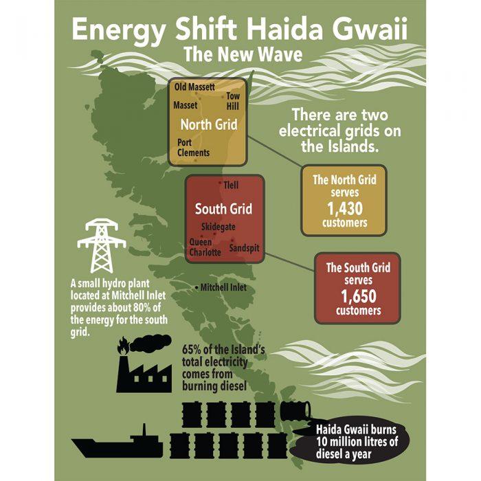 Swiilawiid Infographic