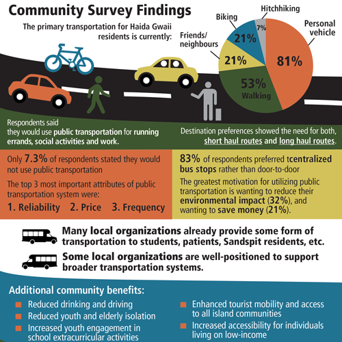 Visual Executive Summary for Transportation Study