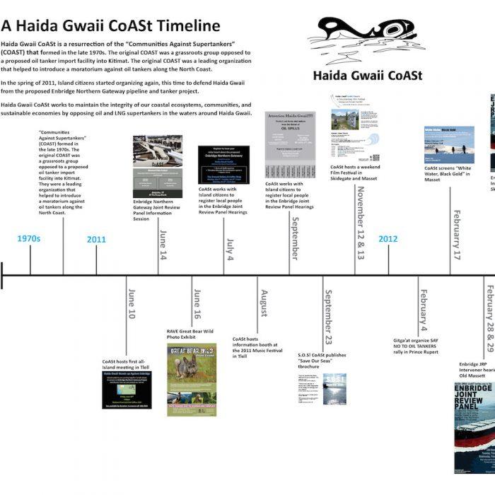 CoASt Timeline