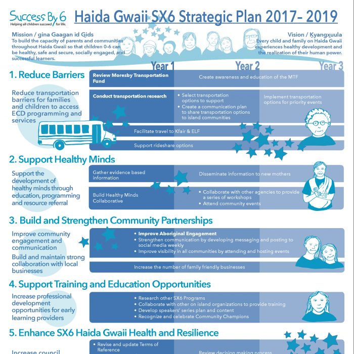 Success by Six Haida Gwaii Visual Strategic Plan