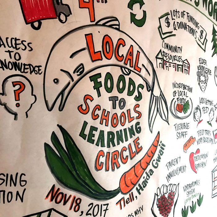 Local Foods to Schools Learning Circle