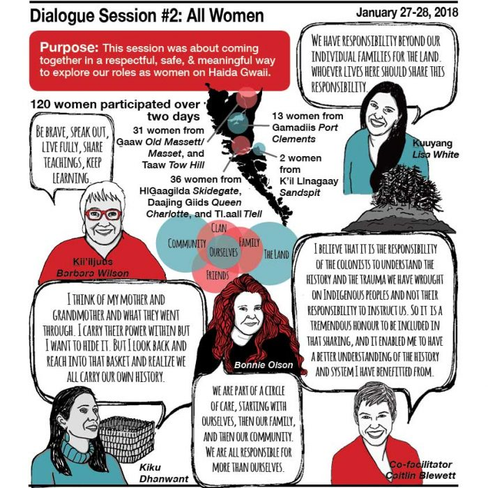 Haida Gwaii Women's Dialogue Sessions
