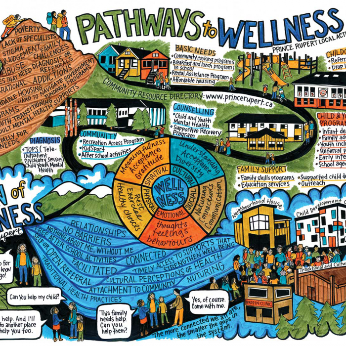 Pathways to Wellness Prince Rupert