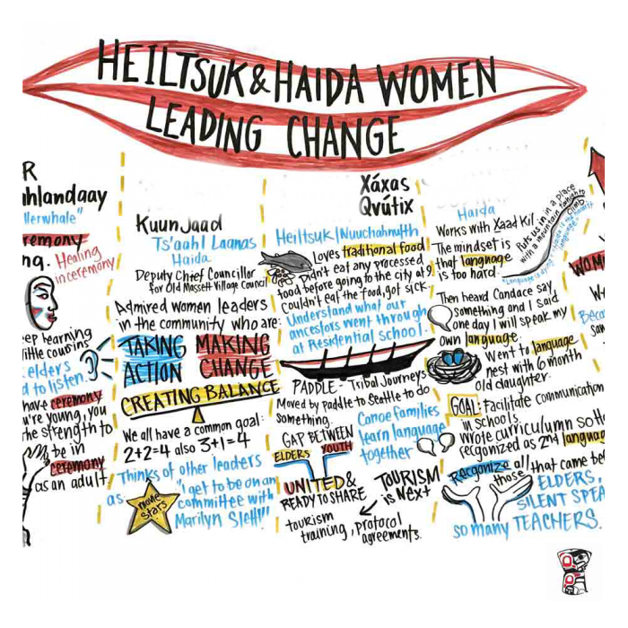 Haida Gwaii Women's Dialogue Graphic Recordings