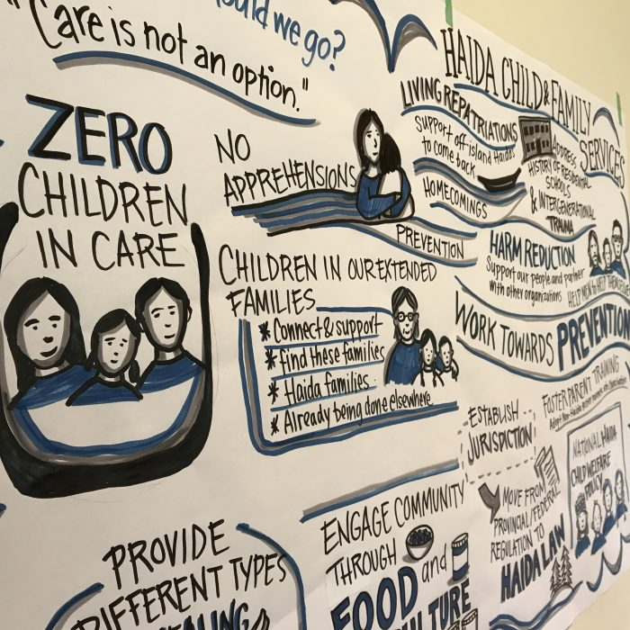 Haida Child and Family Services Graphic Recordings