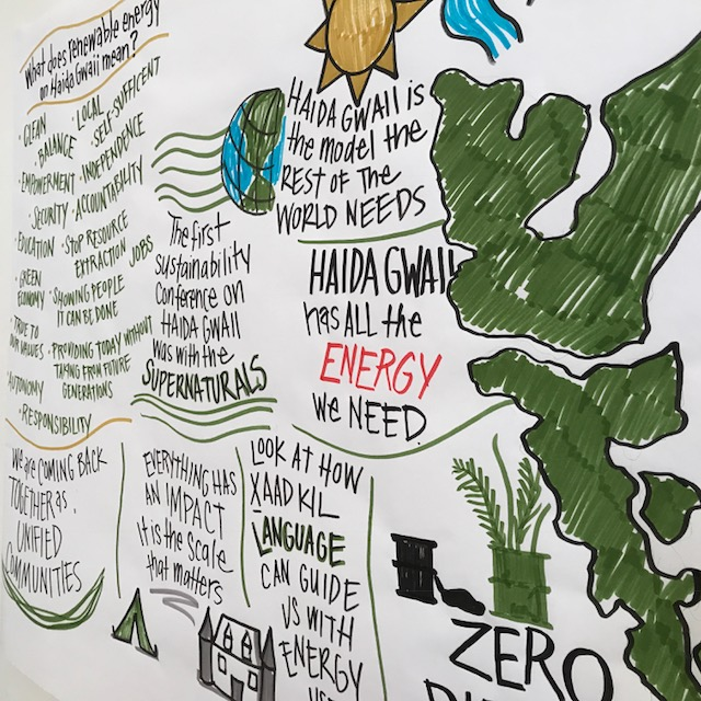 Clean Energy Symposium Graphic Recordings