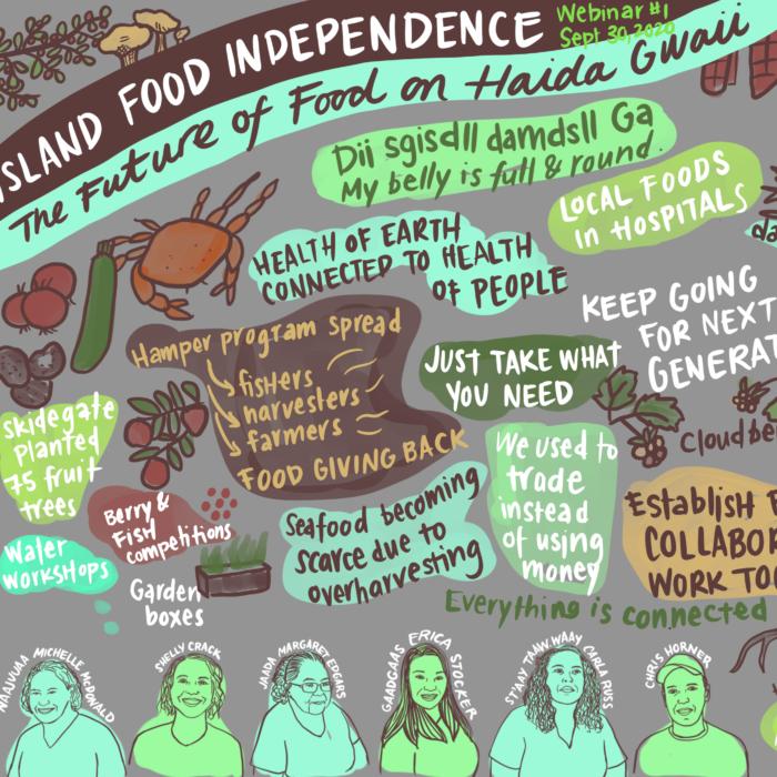 Haida Gwaii Food Independence Graphic Recordings